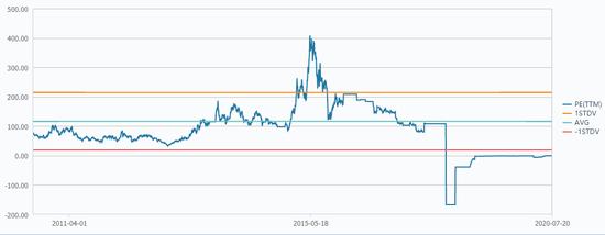 乐视网市盈率转折   数据来源:wind,36氪清理