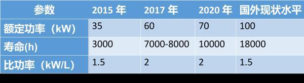 燃料电池发展评估 来自《节能与新能源汽车技术路线图年度评估报告2018》
