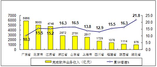 圖72019年上半年軟件業務收入前十位省市增長情況