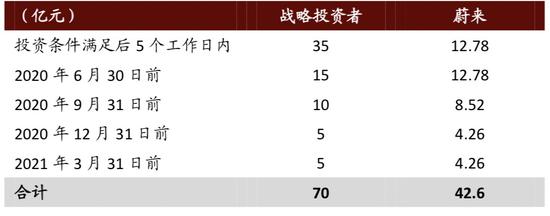 蔚来中国注资时间外 来源:中金公司钻研部