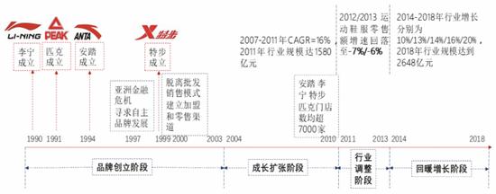 中国运动品牌发展历程 图源:中信证券