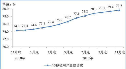 图2 2018年11月底-2019年11月底4G用户总数占比情况