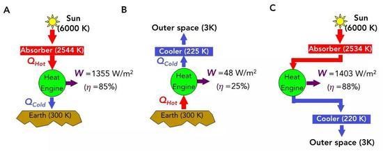 (A)利用太阳作为热源获取能量的理论极限分析