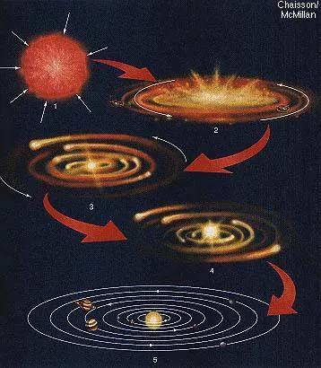 康德和拉普拉斯的星云说模型