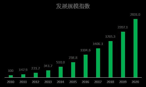 图2:2010-2020年发展规模指数