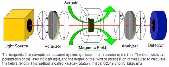 图 | 磁场强度的测量方法(来源:嶽山正二郎)