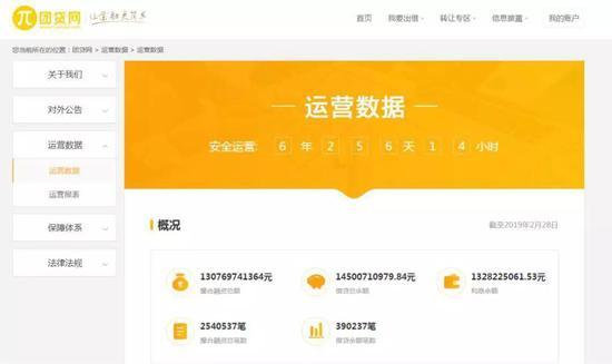 团贷网官网显示的运营数据