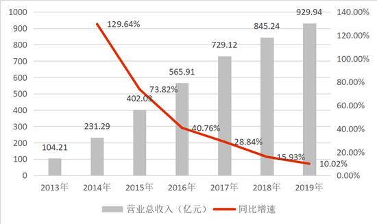 数据:这一年许家印等三人分红+减持套现获得335亿