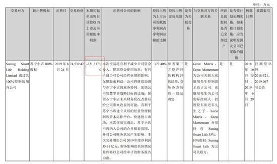 图 / 苏宁易购2019年中报