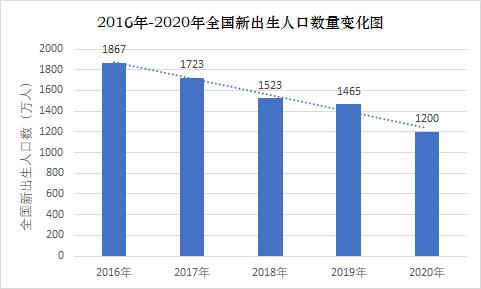 图 / 2016年-2020年全国新出生人口数量变 来源 / 燃财经制图,数据来源:国家统计局