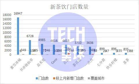 制图:Tech星球 数据来源:极海数据平台