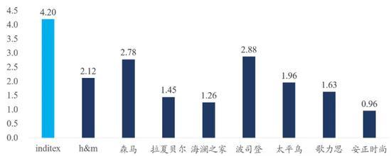 数据来源:公司公告,国泰君安证券研究