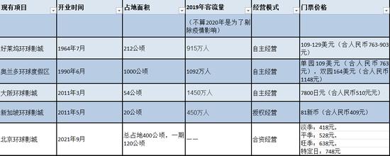 《耗资500亿 等待20年 人均消费千元起步…揭开北京环球影城吸金魔力》