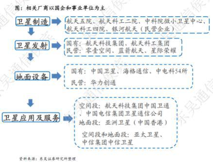 图10:低轨卫星产业链相关厂商