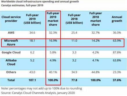 图注:2019 年云计算市场份额,排名依次是亚马逊、微软、Google、阿里巴巴