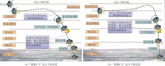 嫦娥三号和四号动力下降过程对比(图源:李飞等)