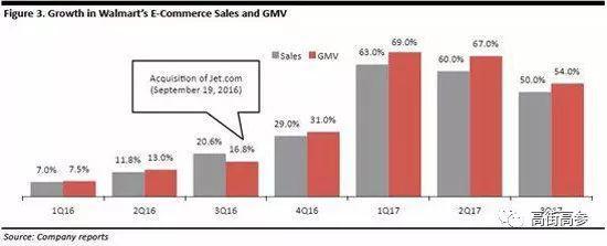 沃尔玛2016.Q1~2017.Q3的营收和GMV