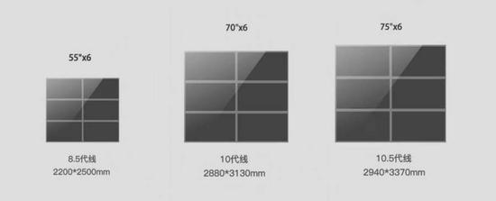 65英寸和75英寸是10.5代线的经济切割屏幕尺寸