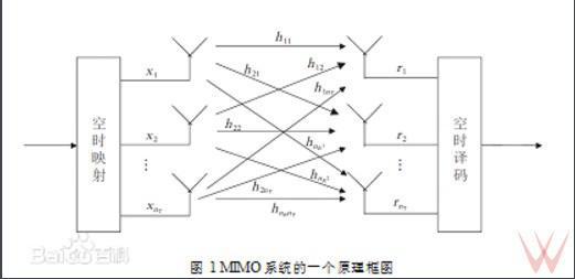 MIMO体系原理(图片:baidu)