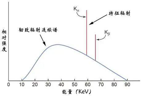图8(下)带有钨靶的x射线管在90千伏电压下发射的x射线光谱暗示图。腻滑赓续的曲线是由于轫致辐射,尖峰是钨原子特征辐射