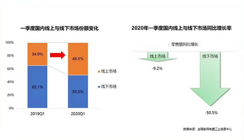 一季度家电销售断崖式下跌了50.5% 线上市场反哺线下