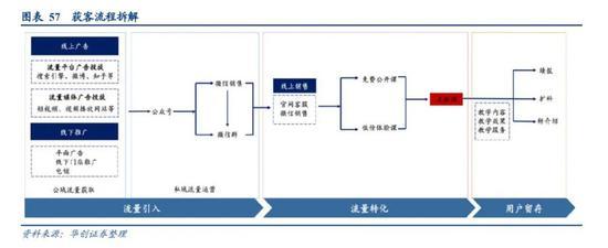 图源:华创证券《在线教育行业报告》