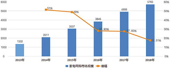 2013年-2018年我国家电网购市场规模和增幅变化趋势