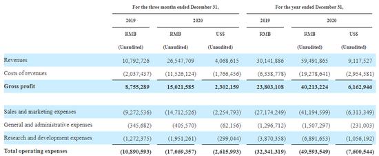 拼多多2020年第四季度及全年费用情况 数据来源:公司财报