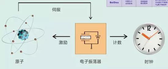图 12 原子钟的基本原理