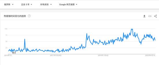 (vivo在俄罗斯的 Google 搜索热度,5年内呈现明显上升趋势)