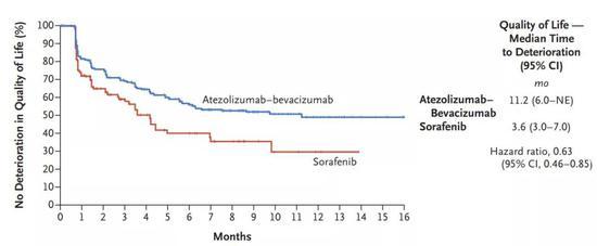 两组患者生活质量恶化折线图(图片来源:NEJM)