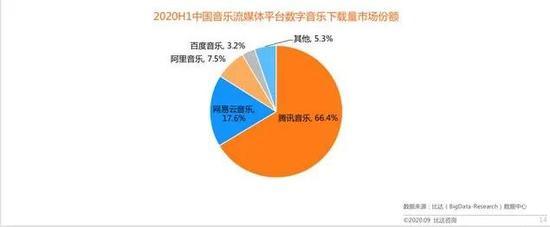 2020H1中国音乐市场格局,图源比达数据中心