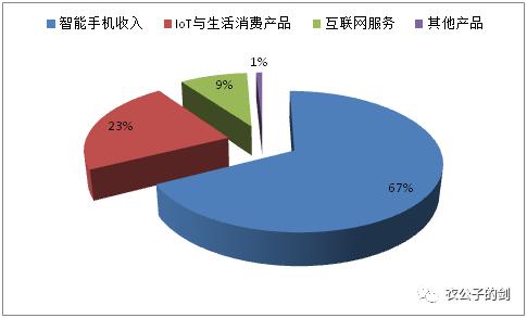 小米集团2018年上半年营收组成,来源:wind
