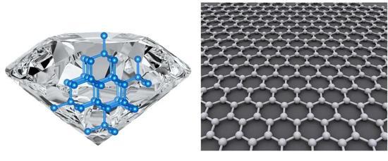 石墨烯(右)只需薄薄的一层碳原子,体现出和钻石(左)彻底不同的功能。许多诙谐的跨标准现象,沟通着物质的微观组成和微观性质。 Carnegie Science/Wikipedia