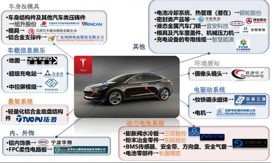 26万的特斯拉来了!将在上海生产 国产车慌吗?
