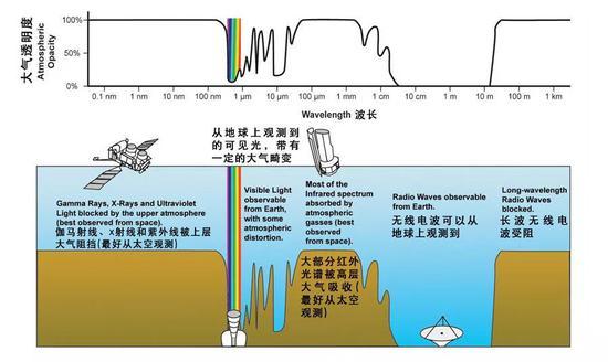 电磁波光谱图(来源:Science Varia)
