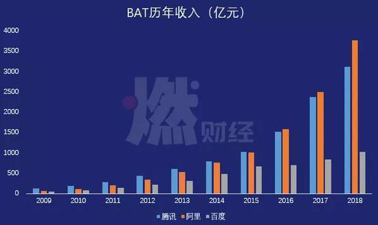 BAT历年收入(亿元) 制图 / 燃财经