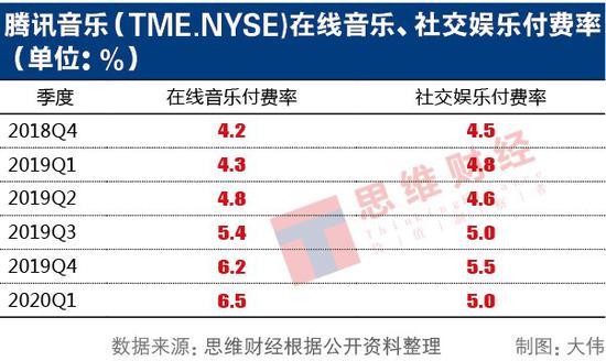 腾讯音乐社交娱乐服务收入占营收的67.62% 社交娱乐付费率下滑