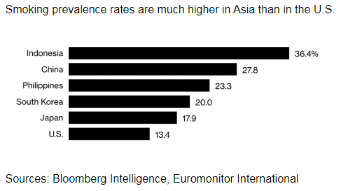 ▲来源:Bloomberg Intelligence, Euromonitor Internationa