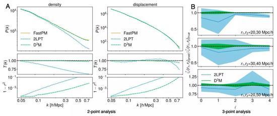 图3:FastPM(橙色),2LPT(蓝色)和c(绿色)(顶部)的位移和密度功率谱; 传递函数 - 即预测的功率谱与ground truth(中部)之比的平方根; 以及1–r 2,其中r是预测场与真场(底部)之间的相关系数。结果是1,000个测试模拟的平均值。从大到中,D3M预测的传递函数和相关系数接近完美,明显优于基准2LPT。(B)对于几个三角形配置,两个3PCF的多极系数(ζ1(r1,r2))(与目标)的比率。结果在10次测试模拟中取平均值。误差条(填充区域)是从10次测试模拟得出的SD。该比率表明D3M的3PCF比他们的目标FastPM更接近2LPT,方差更小。