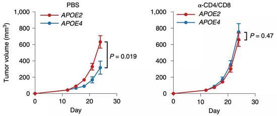 ▲APOE与抗肿瘤免疫之间的变化存在因果关系