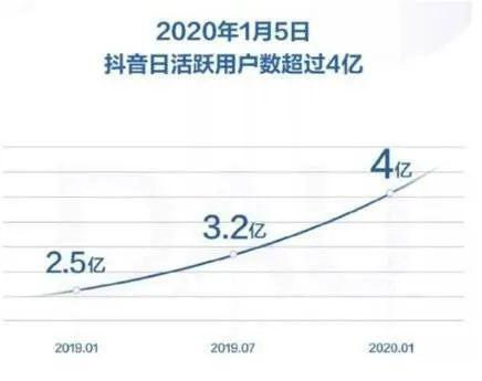 2020年1月5日,抖音日活跃用户数突破4亿,图源抖音公众号