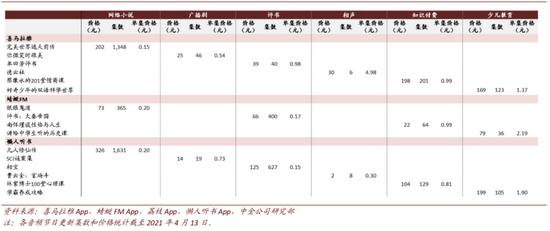 (图表来源:中金,有声书收入相对较高)