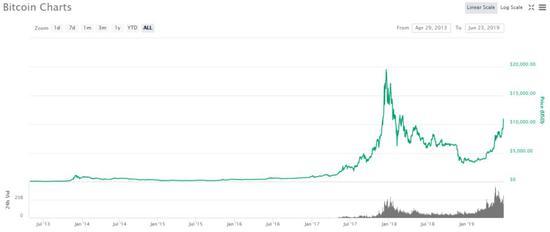暴跌后的比特币为何又涨回一万美元?