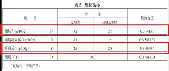 国家标准对于不同类别酸奶理化要求来源丨《GB 19302-2010食品安全国家标准 发酵乳》