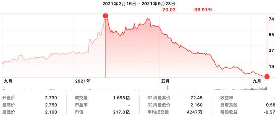 ▲恒大汽车半年股价变化
