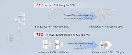 华为发布5G微波SuperHUB解决方案,再次刷新微波带宽记录