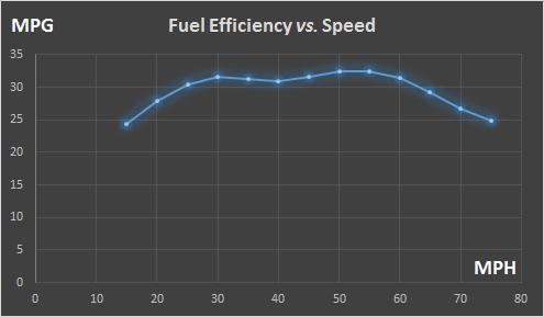 (能耗效率与速度关系,MPH是英里/小时)