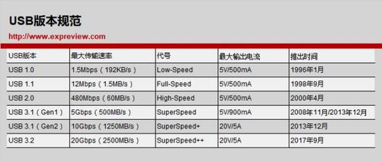 USB版本规范