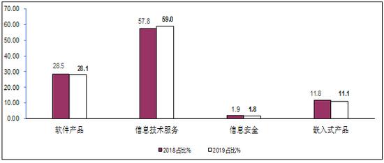 1-10月软件业务收入57929亿元 同比增长15.2%